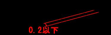 平面度 図